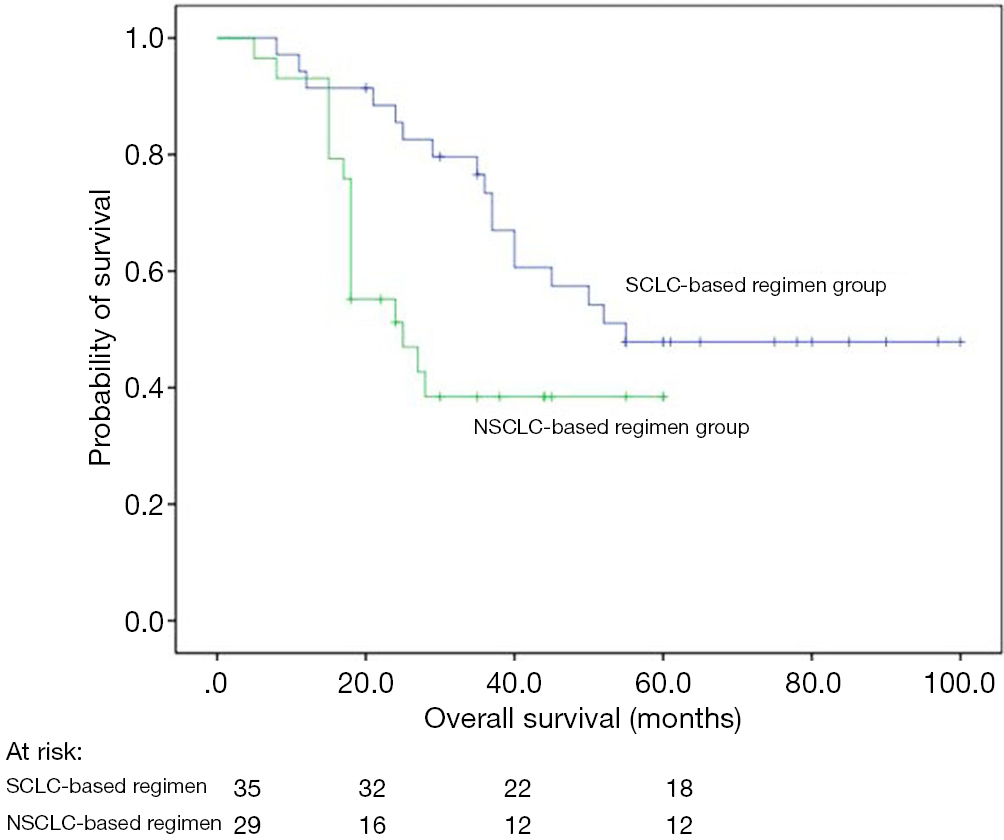 Outcomes of patients with large cell neuroendocrine
