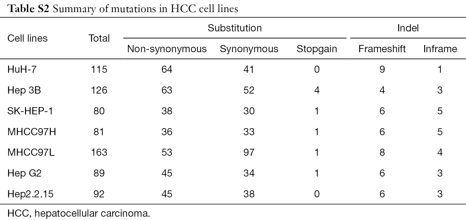 Genomic alterations across six hepatocellular carcinoma cell