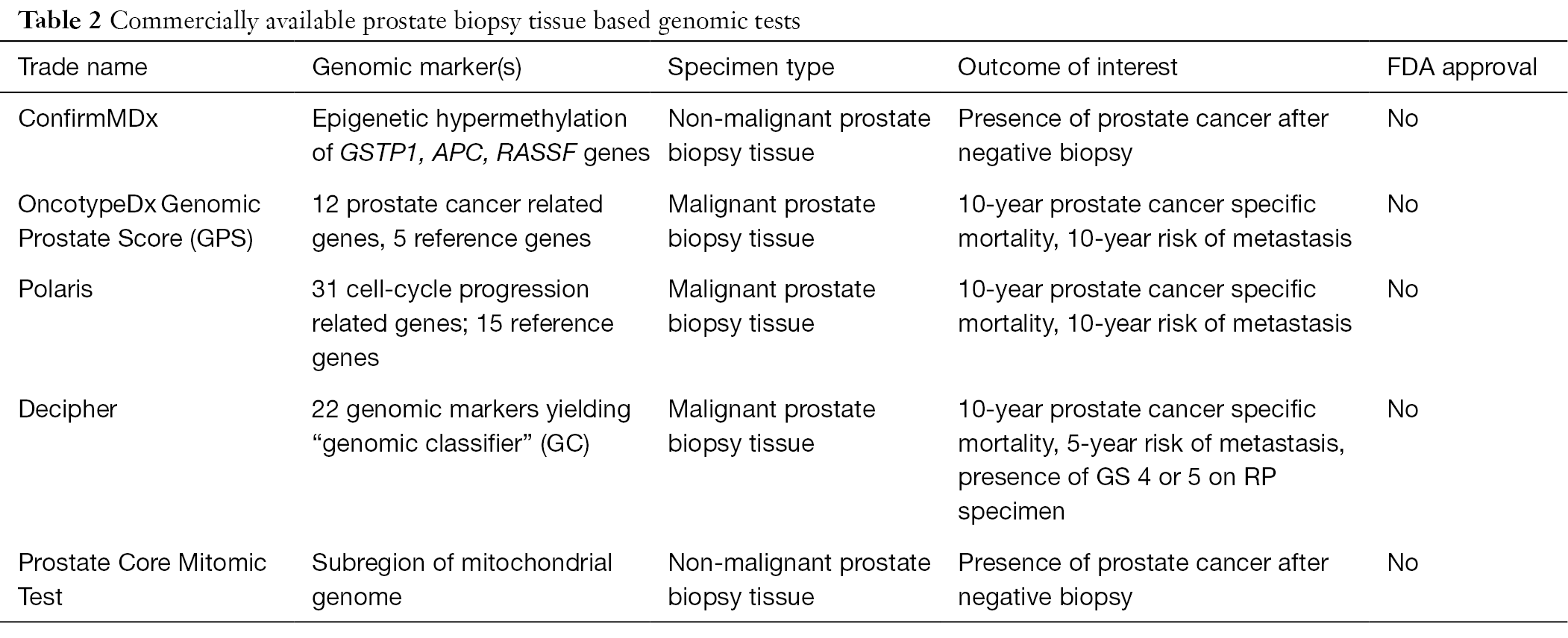 Genetic signatures on prostate biopsy: clinical implications