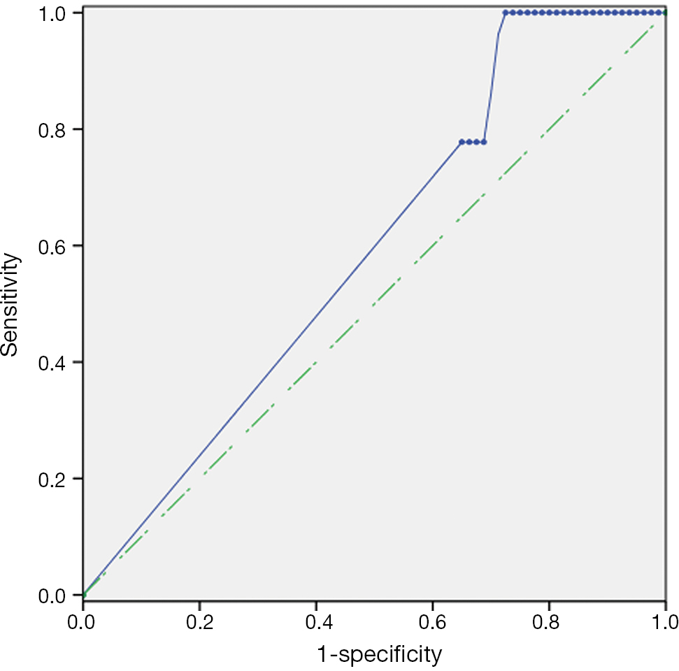 Methylated septin 9 gene for noninvasive diagnosis and