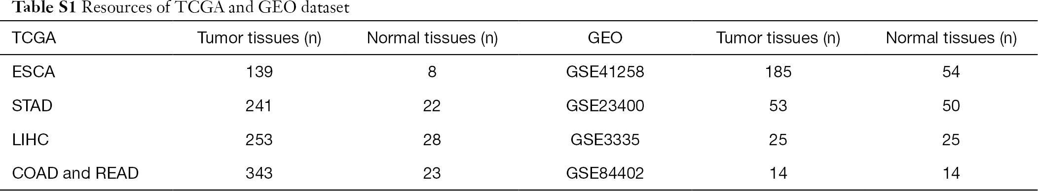Table S1