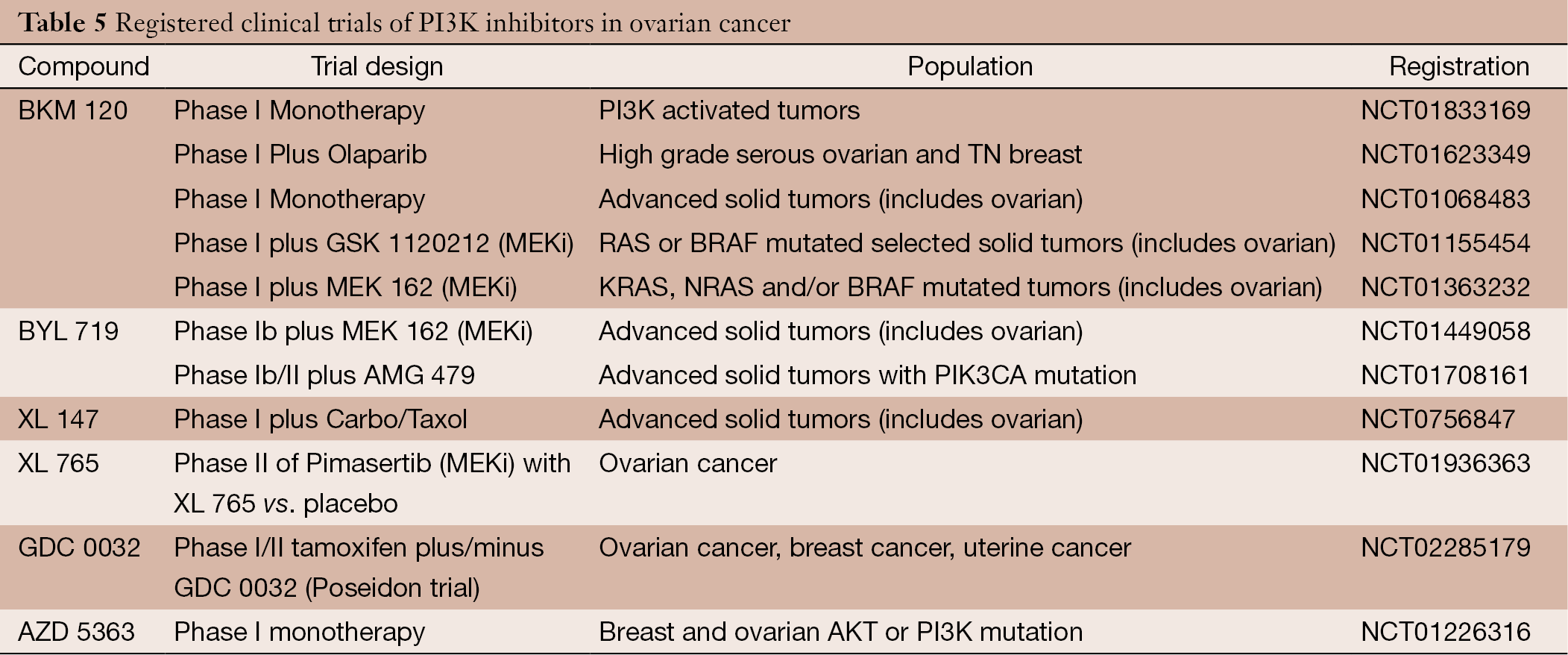 a clinical description of ovarian cancer and how its managed How to cite this article: marcus cs, maxwell gl, darcy km, hamilton ca, mcguire wp current approaches and challenges in managing and epithelial ovarian cancer is the leading cause of death among gynecologic malignancies treatment of recurrent ovarian cancer remains a challenge.