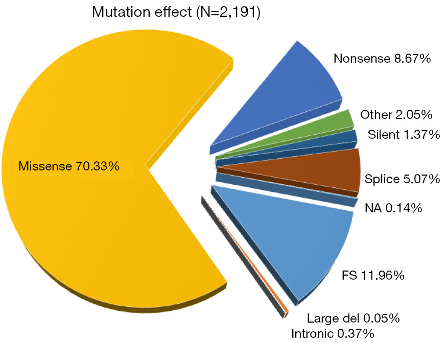 the effect of mutations on living
